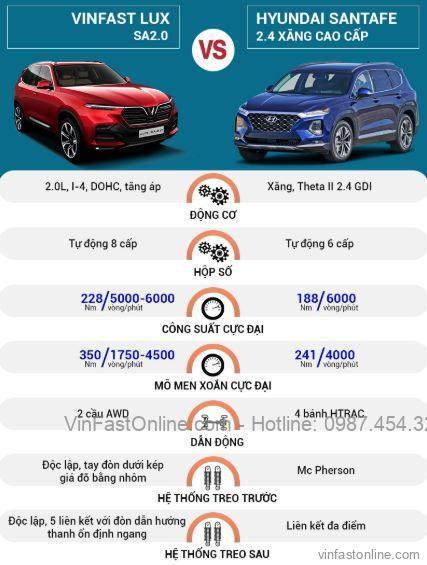So sánh động cơ VinFast Lux SA2.0 và Hyundai SantaFe 2020 (máy xăng cao cấp)