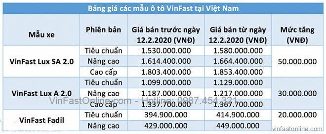 Bảng giá xe oto VinFast Fadil Nghệ An