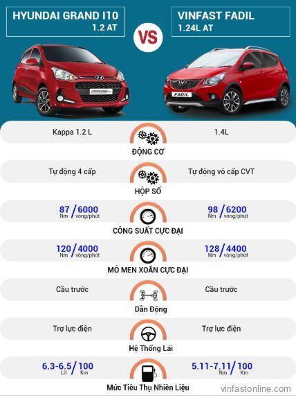 So sánh động cơ, vận hành Hyundai Grand i10 và VinFast Fadil