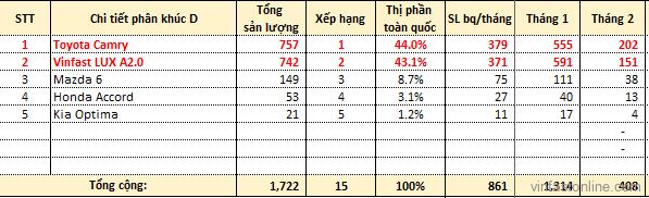 Doanh số VinFast LUX A 2020