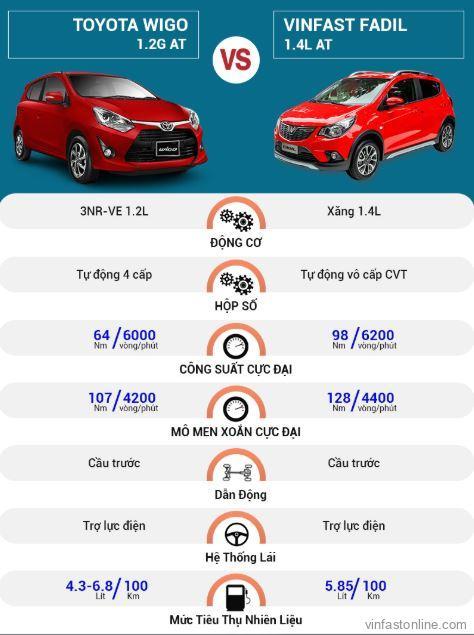 So sánh động cơ và vận hành xeVinFast Fadil và Toyota Wigo