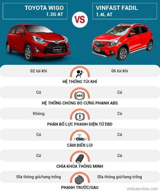 So sánh hệ thống an toàn của xeVinFast Fadil và Toyota Wigo