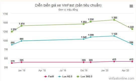 diễn biến giá xe VinFast giảm giá và tăng giá qua các thời kỳ ( bản tiêu chuẩn)