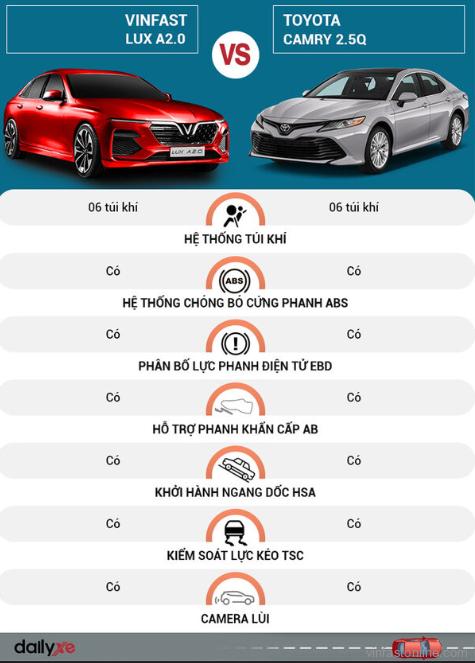 So sánh hệ thống an toàn xe VinFast Lux A2.0 và Toyota Camry 2.5Q