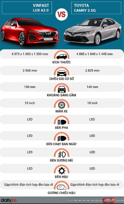 So sánh ngoại thất xe VinFast Lux A 2.0 với Toyota Camry 2.5Q