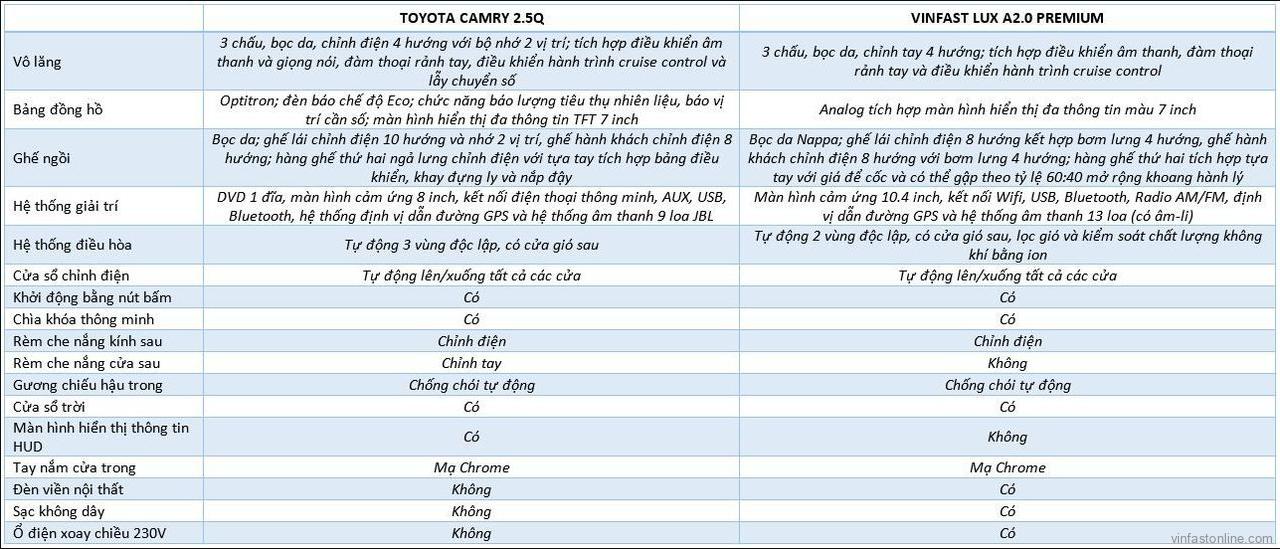 So sánh nội thất xe VinFast Lux A2.0 và Toyota Camry 2.5Q